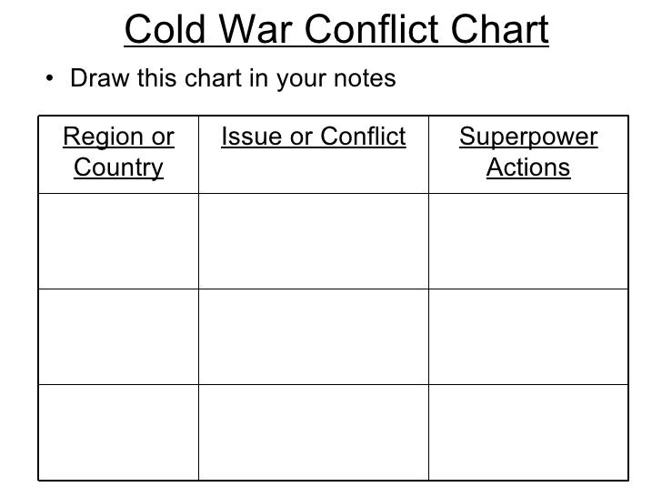 Cold War Chart Cold War Conflict Chart