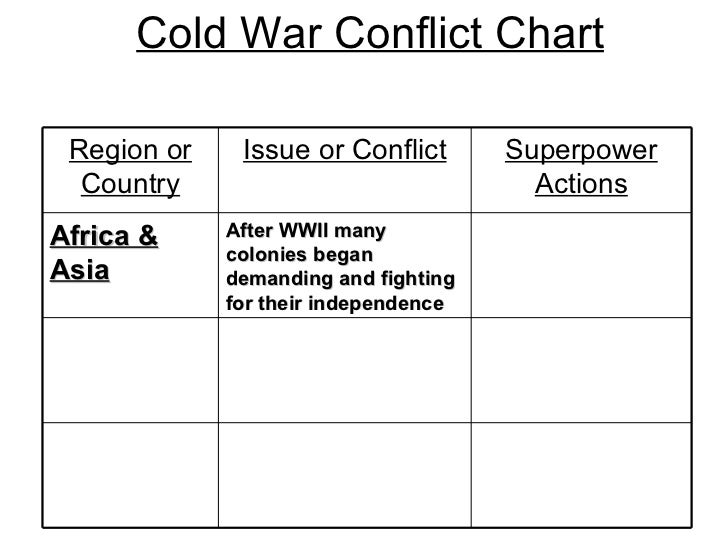Cold War Chart Cold War Conflict Chart After
