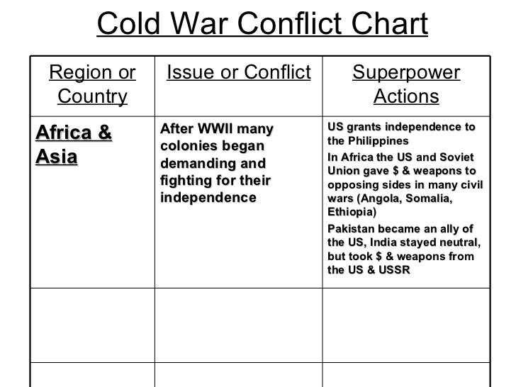 Cold War Chart Cold War Conflict Chart us