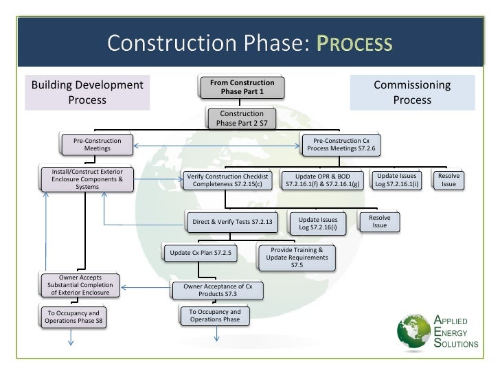 Phases In Construction Of Building
