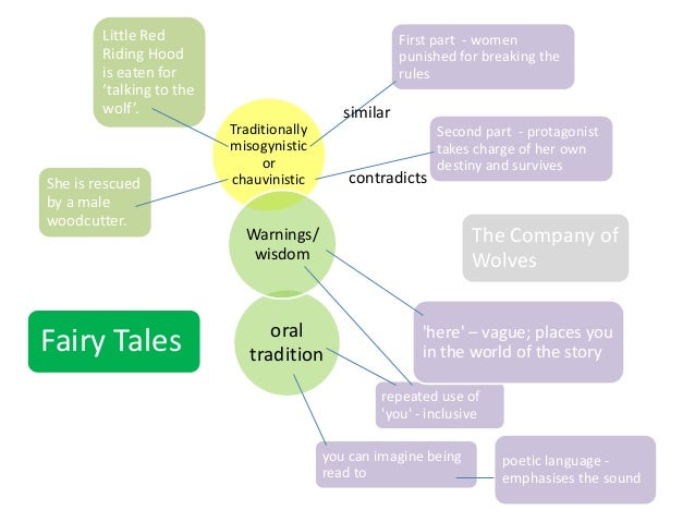 The company of wolves theme diagram