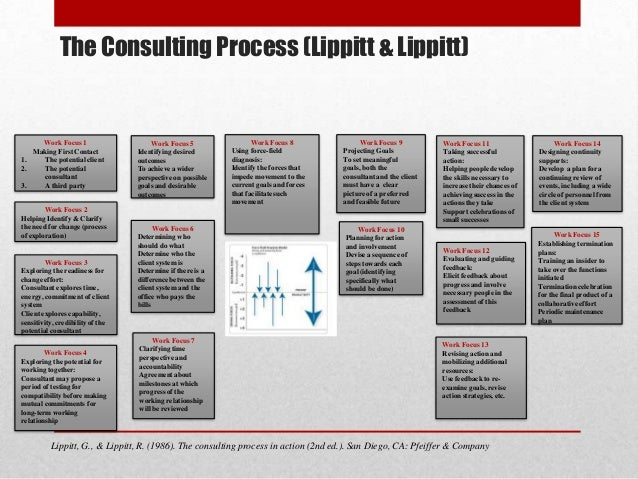 how to work in consulting