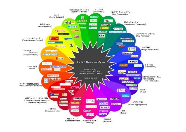 Social Media in Japanについて • 日本国内でよく利用されているであろうWebサービスを22のタイプ別にカテゴライズし、そ れを花びらを見立てたマップにマッピングしたものです。 • 花びらの上部にはソーシャルメディアで繋がる...
