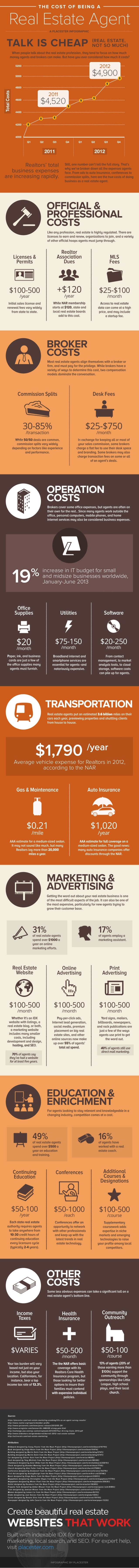 The Cost of Being a Real Estate Agent [Infographic]