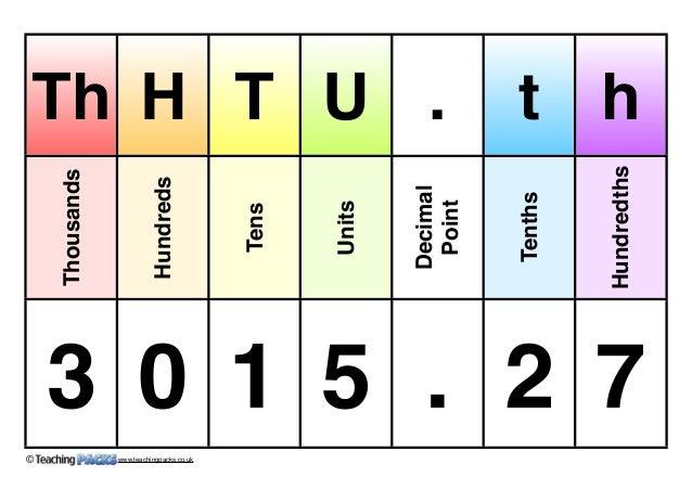Show Tenths Decimal Tens Decimal Point Tenths