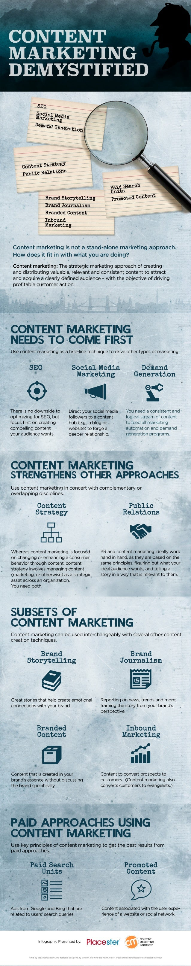 The Demystification of Content Marketing Infographic