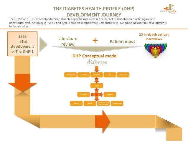 THE DIABETES HEALTH PROFILE (DHP)DEVELOPMENT JOURNEY1986Initialdevelopmentof the DHP-1Patient input25 In-depth patientinte...