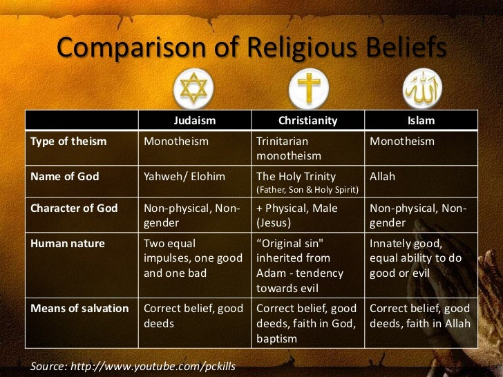 similarities and differences between christianity Similarities between islam and christianity include both religions believing in one creator, that is god both also believe in angels and demons.