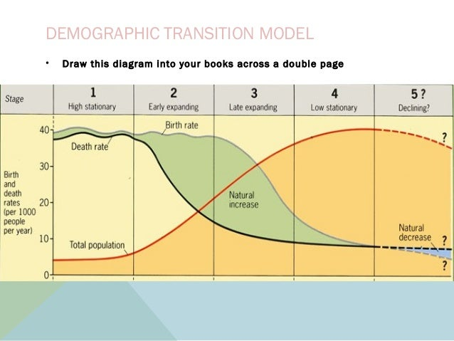 the demographic transition model analysis