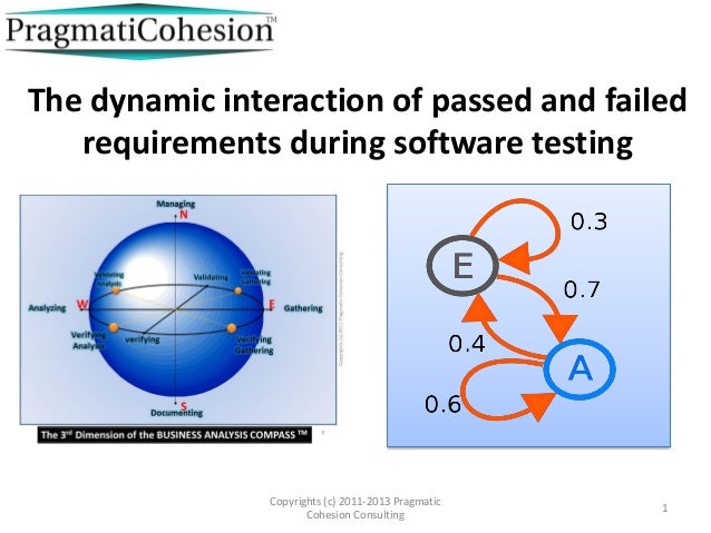 The dynamic interaction of passed and failed   requirements during software testing                Copyrights (c) 2011-201...