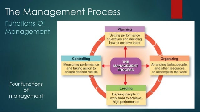 "four functions of management application The forecast, the construction of the operating program 2  ""these  fundamentals include the four traditional functions of management: planning,  organizing,."