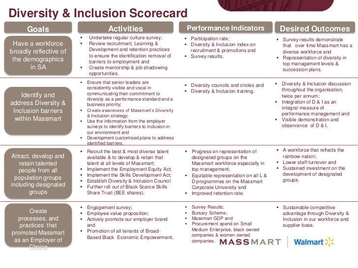 The Economic Rationale For Inclusion Diversity