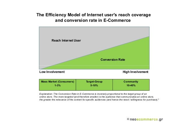 The efficieny model of internet user's coverage and conversion rate in e commerce