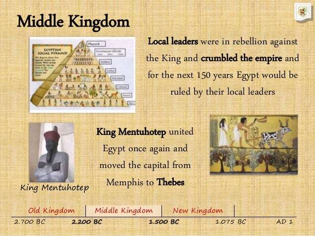 egypt old kingdom Egyptian religion: old kingdom and middle kingdoms introduction egypt is our second river valley civilization it emerged a bit later than mesopotamian culture: upper and lower egypt were unified around 3100 bce.