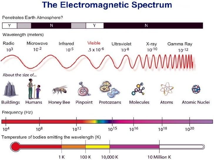 Electromagnetic Spectrum Webquest  NASA