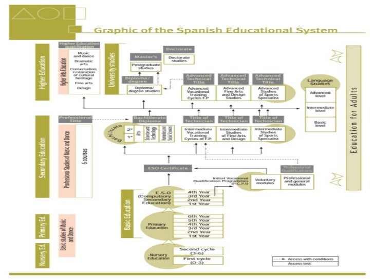 education systems In ancient times, india had the gurukula system of education in which anyone who wished to study went to a teacher's (guru) house and requested to be taught if.