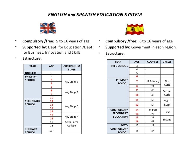 Educational Leadership and Administration differences between english and spanish schools