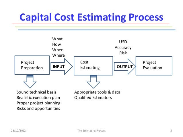 estimating cost of capital in uncertain The opportunity cost of the capital invested in pharmaceutical  financing costs  are a key component of the dimasi cost estimates and  j uncertainty and the  size distribution of rewards from technological innovation.