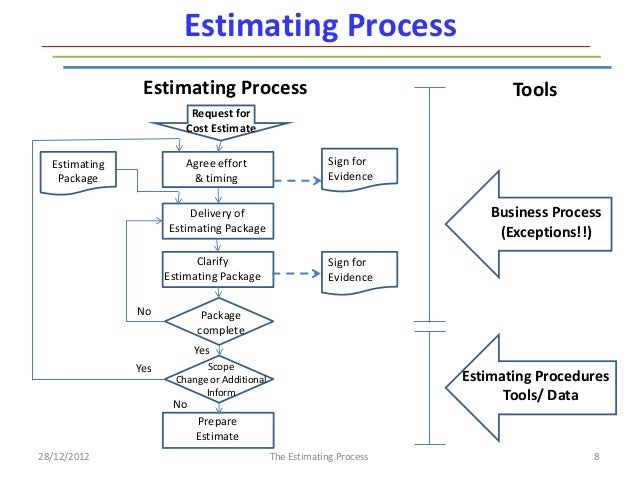 system engineering diagrams systems approach diagram