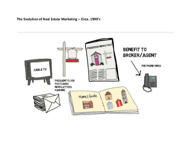 The evolution of real estate marketing