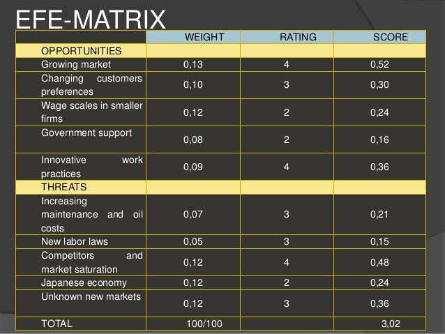 efe matrix for my university The quantitative strategic planning matrix to a retail computer store meredith e david, florida state university external factor evaluation matrix for a.