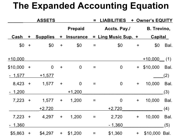 Accounting Equation Images - Reverse Search