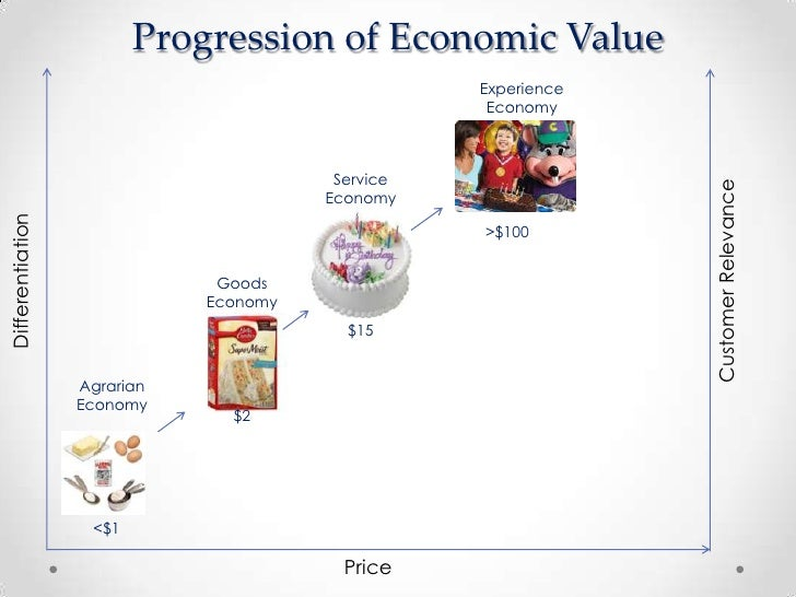 the experience economy What lessons can we learn from becky progressive and more intensive levels of engagement within a particular experience can increase the financial rewards.