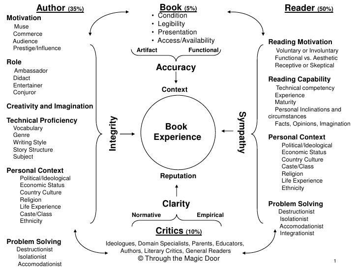 Book (5%)<br />Author (35%)<br />Reader (50%)<br /><ul><li>  Condition