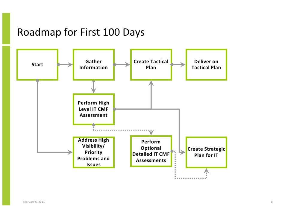 100 Day Planning Template Delli Beriberi Co