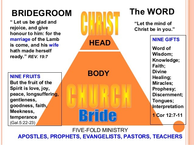 five fold ministry With so much confusion and assumptions on the ministry gift offices in the body of christ we have written up some definitions to better define these let us first state that all of the five fold offices stated in eph 4:11 are not titles but functions.