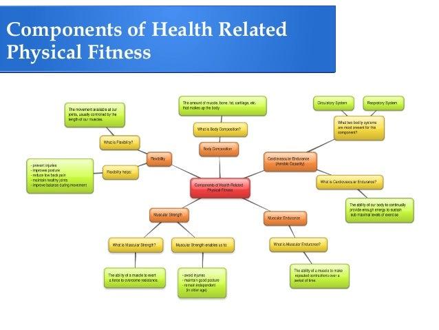 Bbc Gcse Bitesize Health Related Fitness Factors