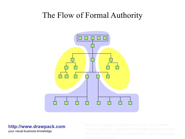 formal authority Lateral leadership: leading without formal authority leading without direct line  authority is a particular challenge without formal power, you need to influence.