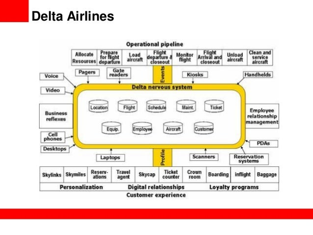 delta airlines strategic plan A business analysis of delta air lines inc, a company that provides scheduled air transportation for passengers and cargo in the us and around the world, is provided, focusing on the strengths, weaknesses, opportunities and threats (swot) faced by the company strengths include a strategic merger .