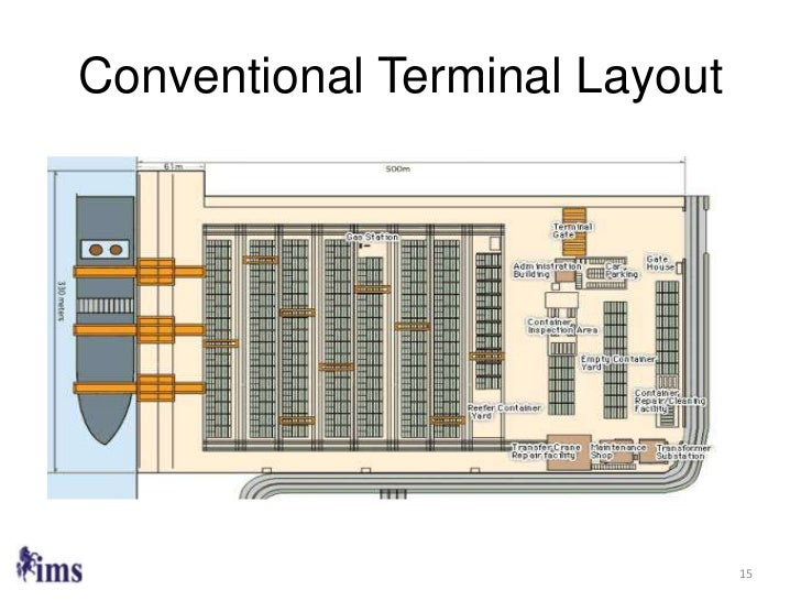 The Future Of Container Terminal Software 2012 Final Version
