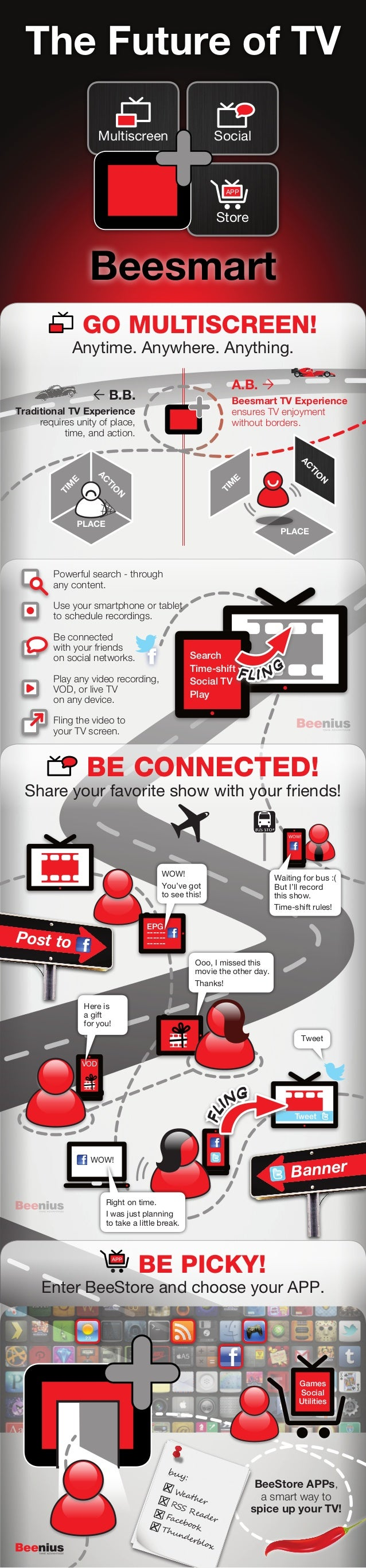 The Future of TV                      Multiscreen                       Social                                            ...