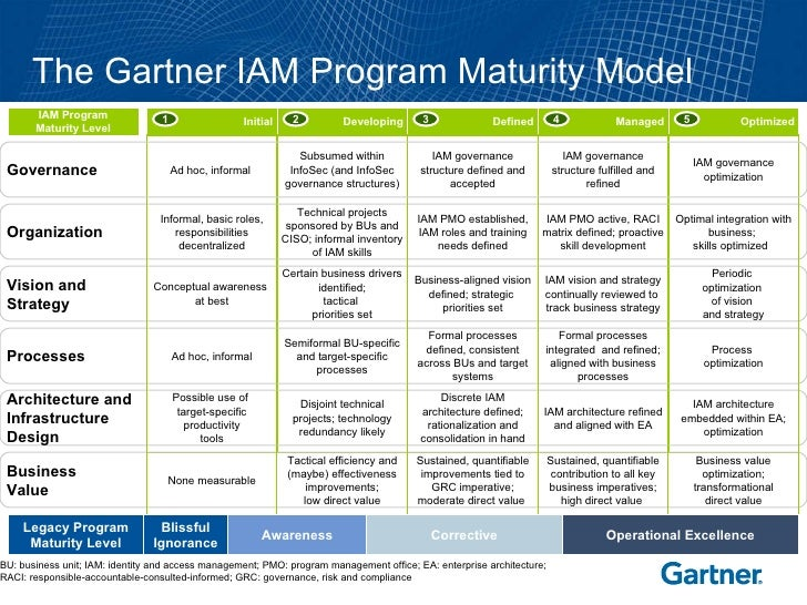 The Gartner Iam Program Maturity Model