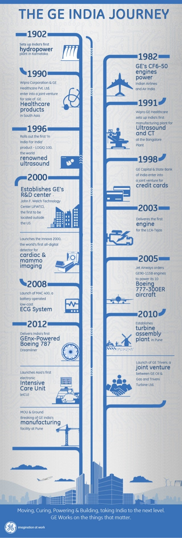 The GE India Journey