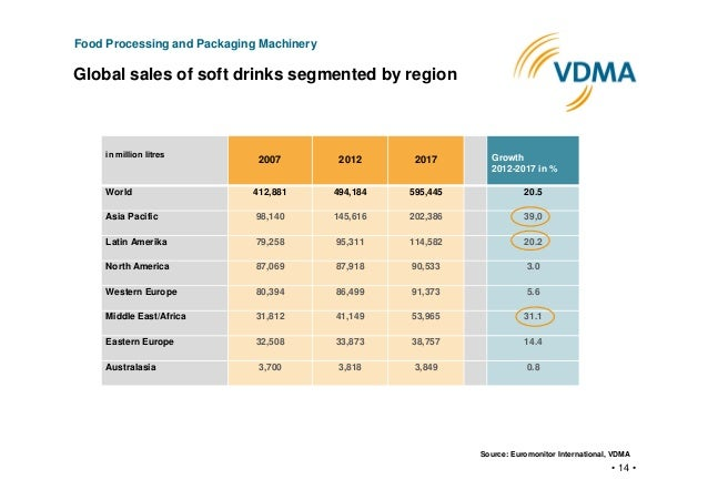soft drinks market segments This report forecasts us demand for soft drinks in gallons to 2021 total demand is segmented by product in terms of carbonated soft drinks, fruit beverages, ready-to-drink tea, sports drinks, enhanced water, other ready-to-drink beveragesto illustrate historical trends, total demand and the various segments are provided in annual series from.