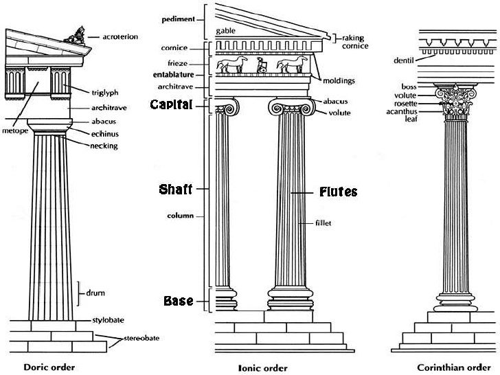 the development of greek architecture Greek or hellenic style of architecture developed in the greek peninsula, which  included the islands situated in the aegean sea.