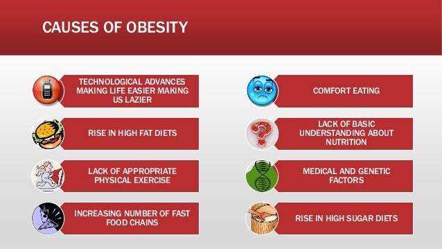 causes of obesity in america Obesity causes many factors influence body weight-genes obesity and its causes have, in many ways, become woven into the fabric of our society.