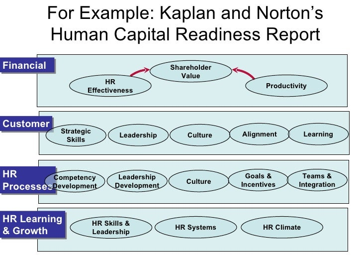 Example balanced scorecard template foto bugil bokep 2017 for Human capital strategic plan template