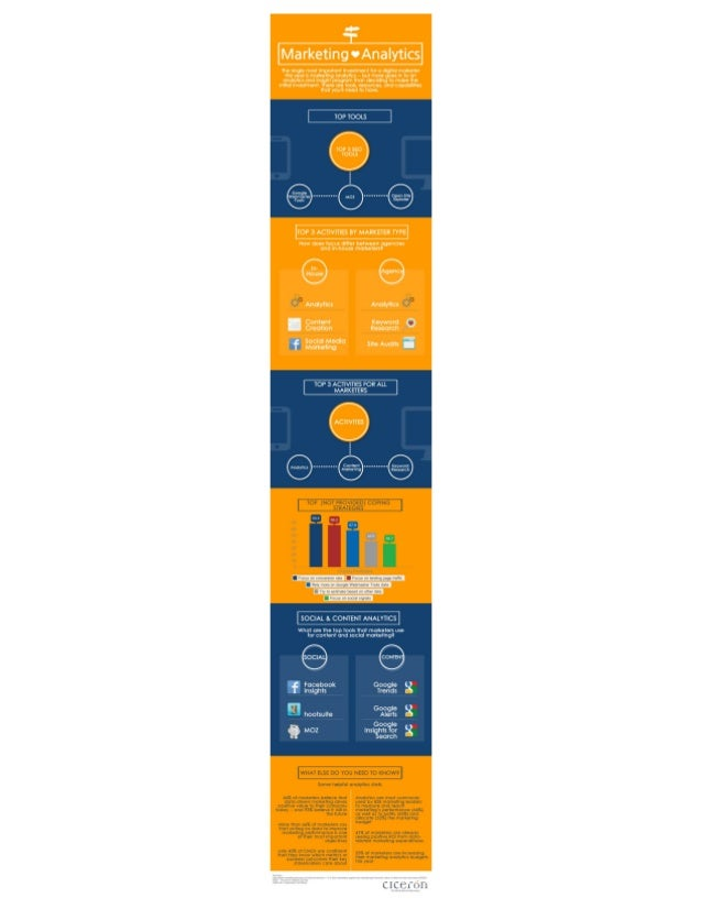 The Importance of Marketing Analytics [Infographic]