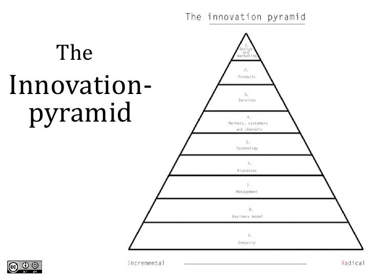how to implement what you learn pryamind