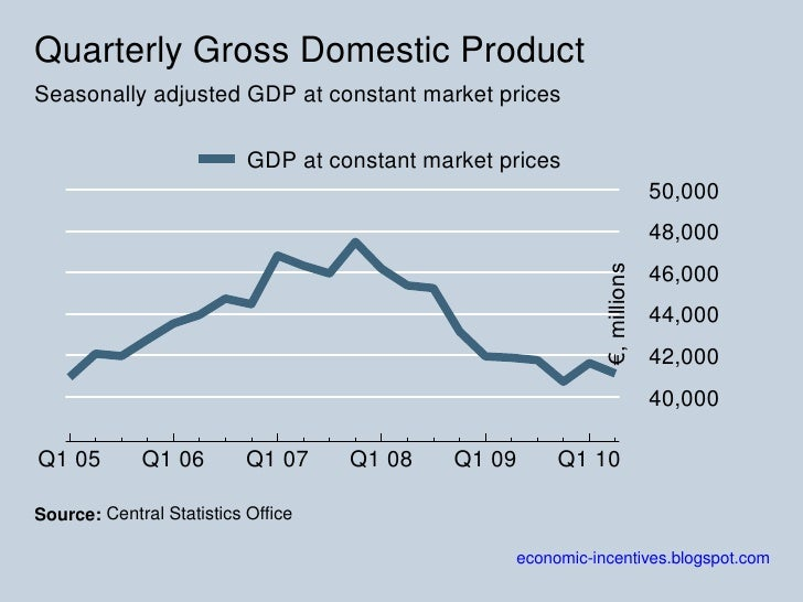 Quarterly GDP 2005<br />