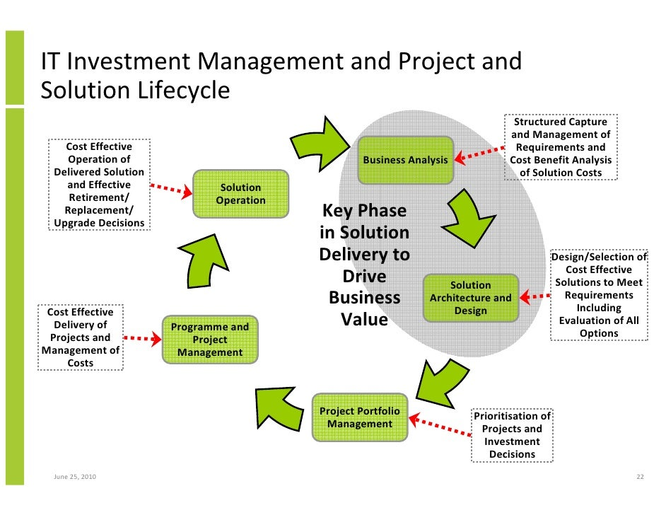 an analysis of the project life cycle For almost 10 years, ge has been applying its expertise in life-cycle thinking (lct), life-cycle assessment (lca) and ecodesign lct is a systematic approach to managing product-related.