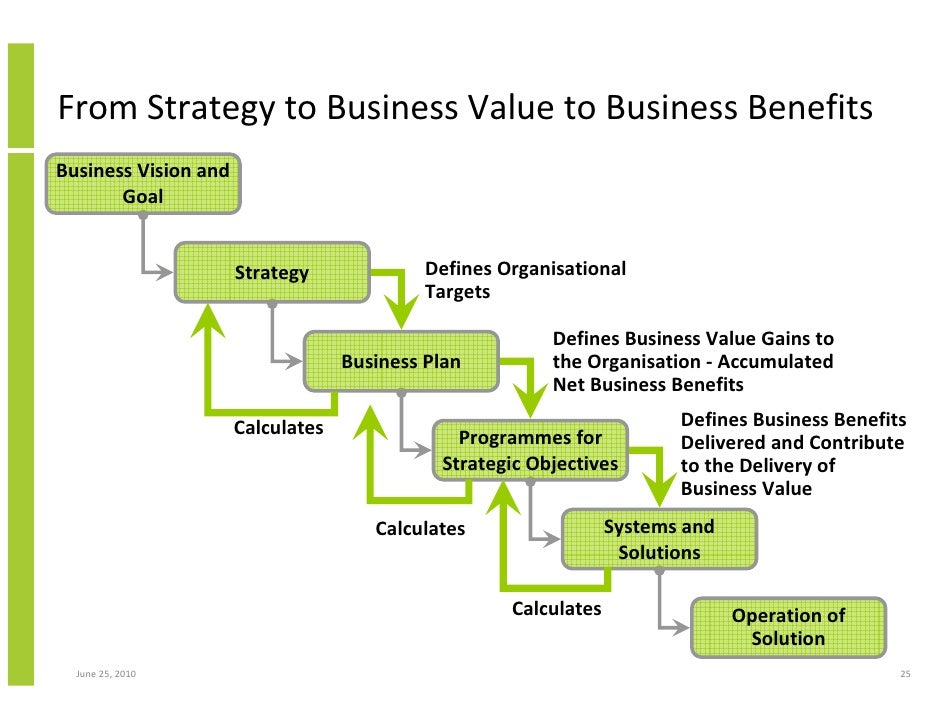 Business analysis plan