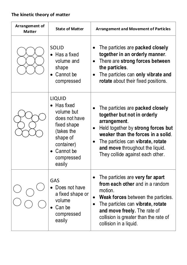 matter worksheet kaessey pictures kinetic theory of matter worksheet ...