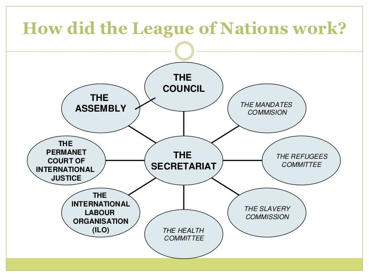 effectiveness of league of nations The league of nations: effects of the absence of major powers, the principles of collective responsibility, and early attempts at peacekeeping (1920-25) 151 the league of nations the goal was to create an organisation that would prevent war and resolve conflict by discussing issues in a peaceful manner.
