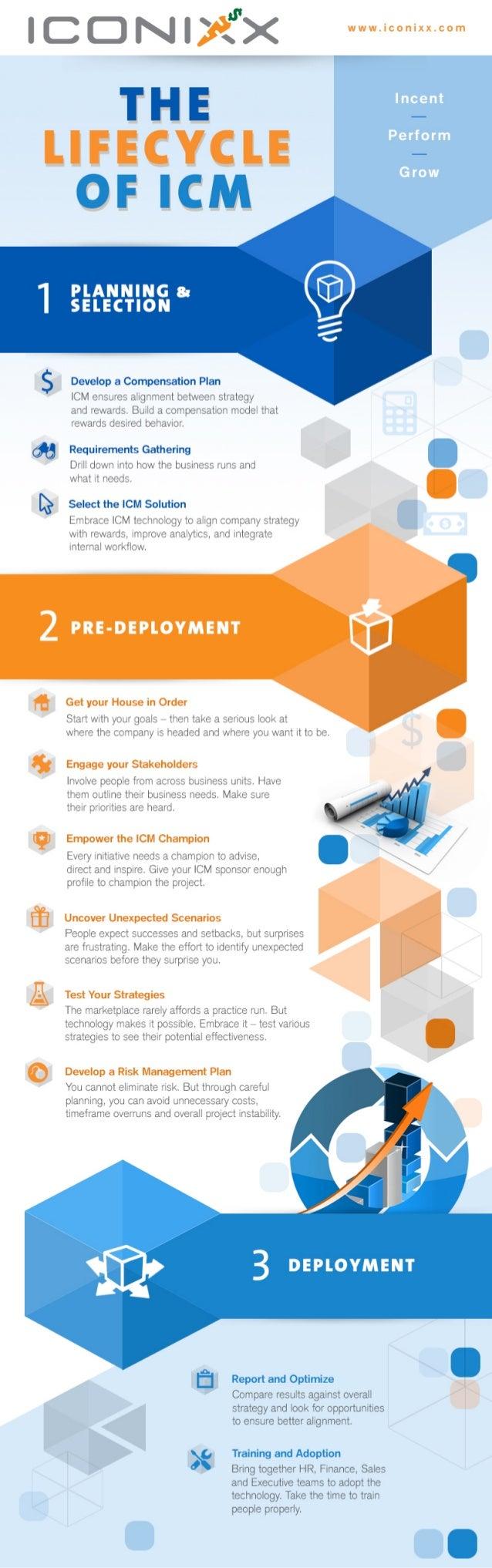 The Lifecycle of ICM Iconixx Infographic