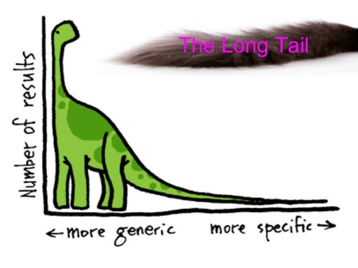 <ul>The Long Tail </ul>